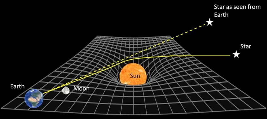 Deflection of light due to the mass of the Sun1