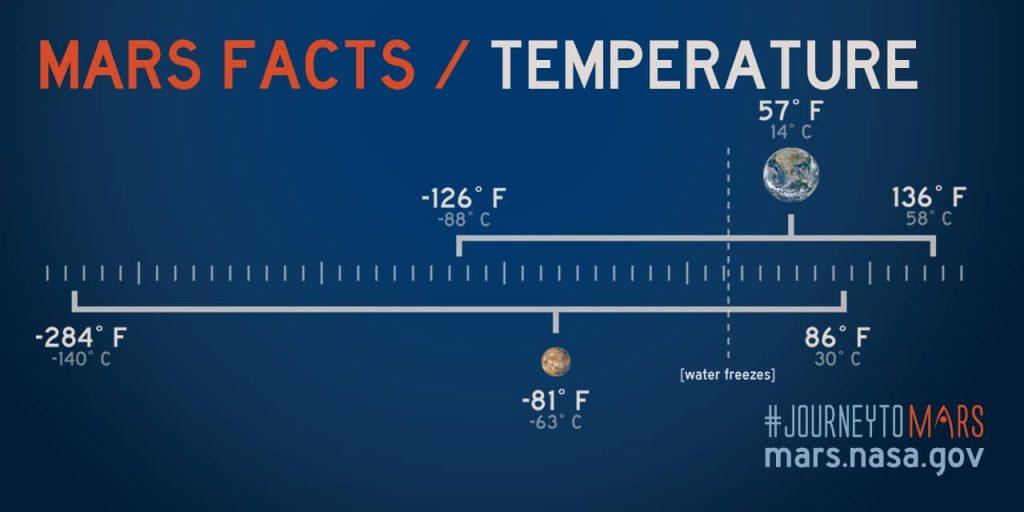 دمای مریخ